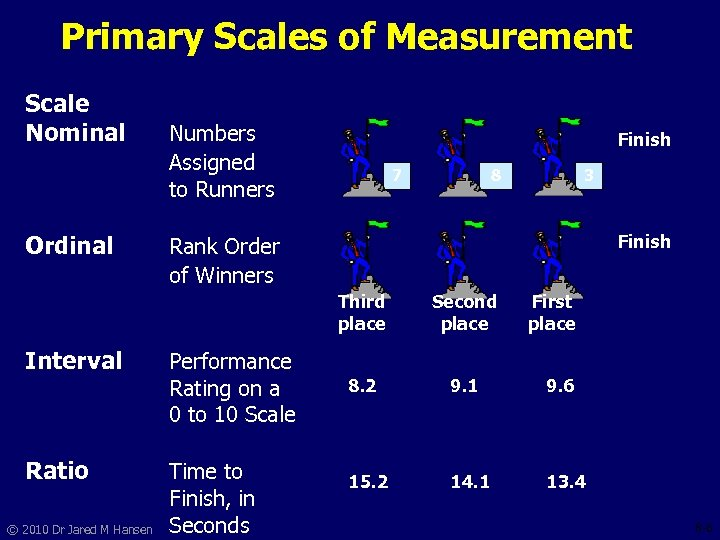 Primary Scales of Measurement Scale Nominal Ordinal Numbers Assigned to Runners Finish 7 Ratio