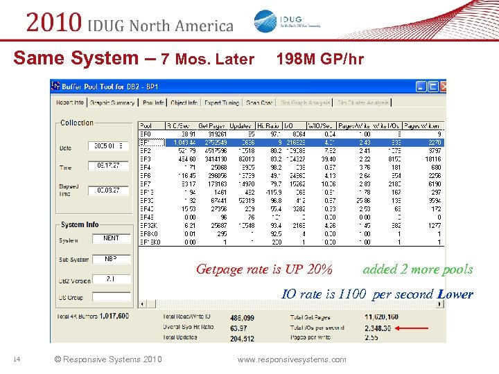 Same System – 7 Mos. Later 198 M GP/hr Getpage rate is UP 20%