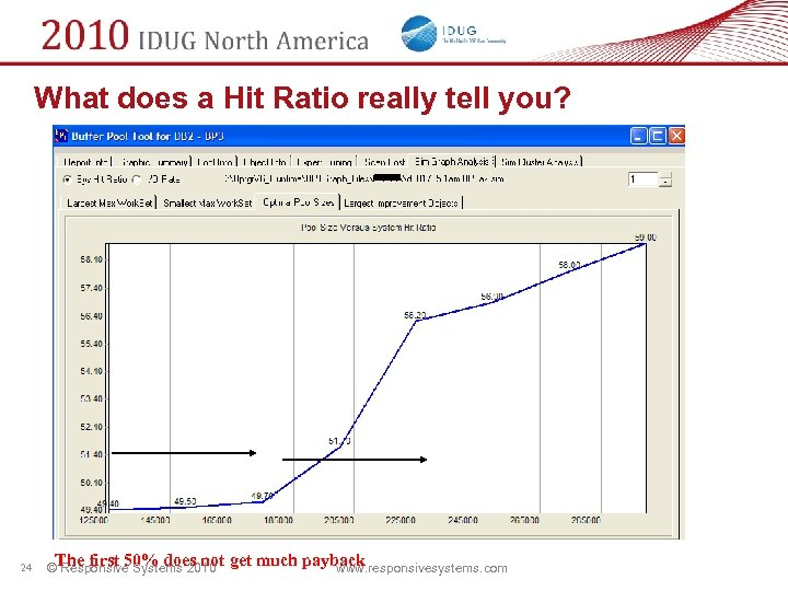 What does a Hit Ratio really tell you? 24 ©The first 50% does not