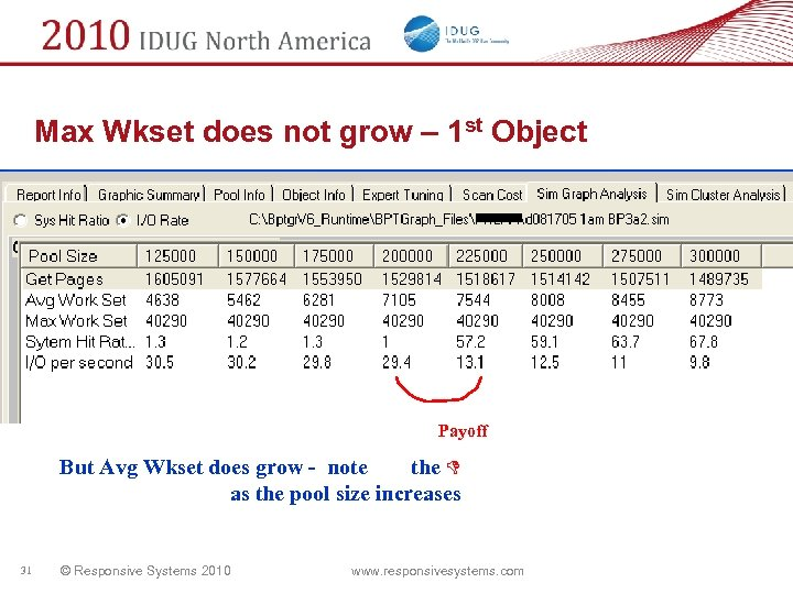 Max Wkset does not grow – 1 st Object Payoff But Avg Wkset does