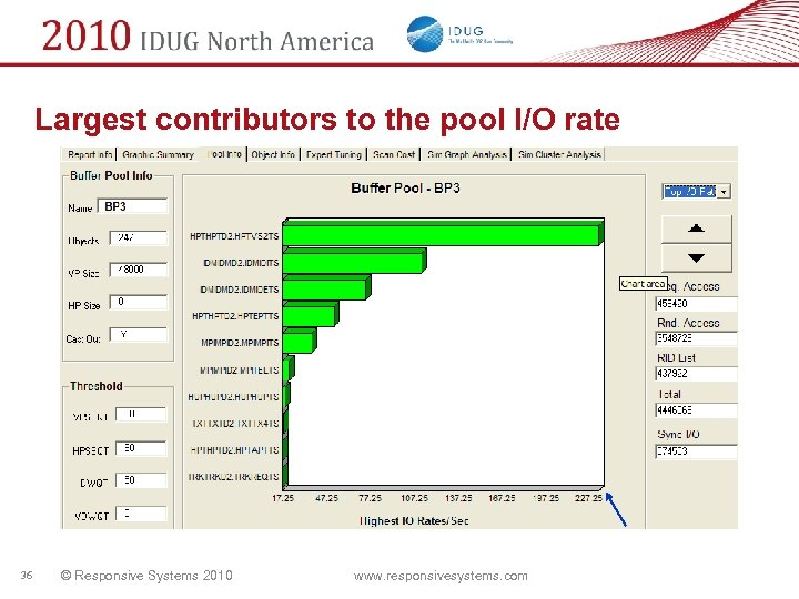 Largest contributors to the pool I/O rate 36 © Responsive Systems 2010 www. responsivesystems.