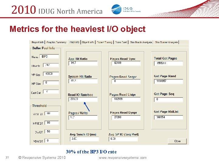 Metrics for the heaviest I/O object 30% of the BP 3 I/O rate 37