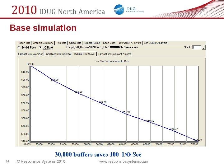 Base simulation 30, 000 buffers saves 100 I/O Sec 38 © Responsive Systems 2010