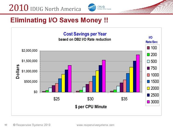 Eliminating I/O Saves Money !! 49 © Responsive Systems 2010 www. responsivesystems. com