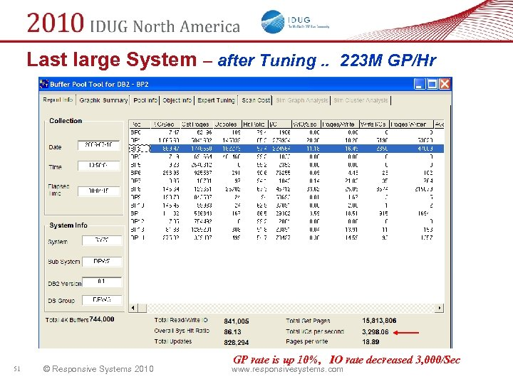 Last large System – after Tuning. . 223 M GP/Hr 51 © Responsive Systems
