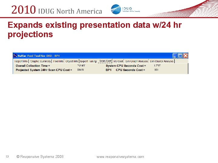 Expands existing presentation data w/24 hr projections 53 © Responsive Systems 2008 www. responsivesystems.