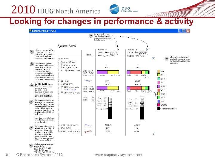 Looking for changes in performance & activity 68 © Responsive Systems 2010 www. responsivesystems.