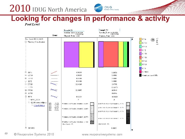 Looking for changes in performance & activity 69 © Responsive Systems 2010 www. responsivesystems.