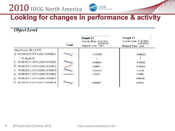 Looking for changes in performance & activity 70 © Responsive Systems 2010 www. responsivesystems.