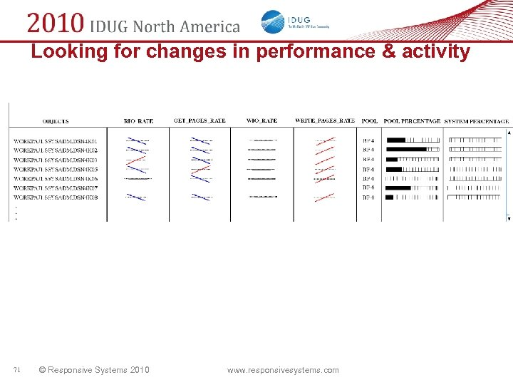 Looking for changes in performance & activity 71 © Responsive Systems 2010 www. responsivesystems.