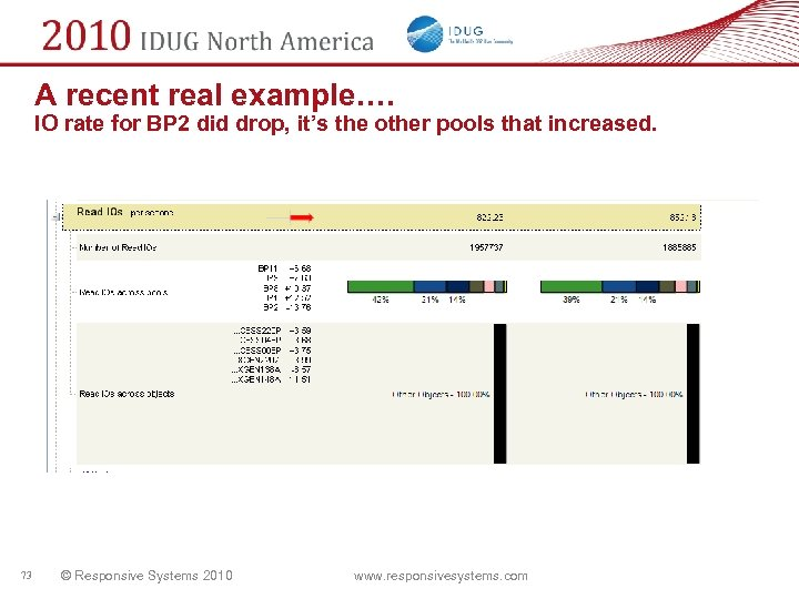 A recent real example…. IO rate for BP 2 did drop, it's the other