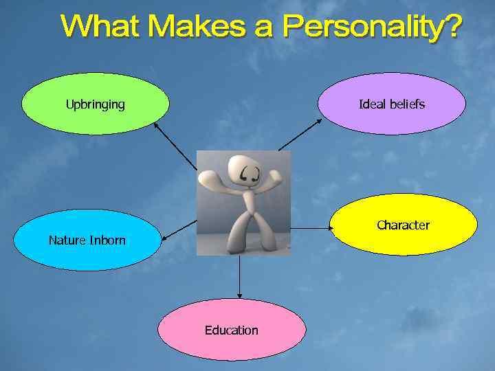 Upbringing Ideal beliefs Character Nature Inborn Education