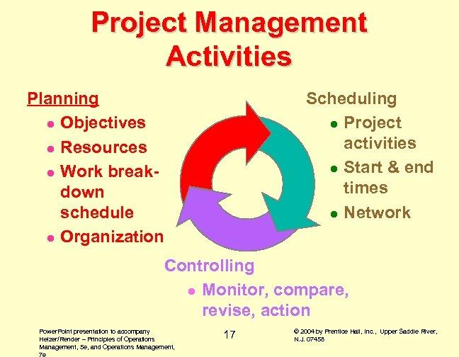 Project Management Activities Planning l Objectives l Resources l Work breakdown schedule l Organization