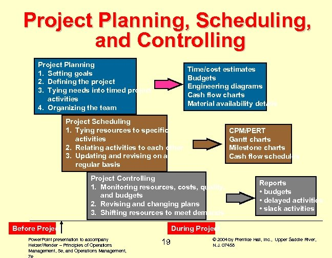 Project Planning, Scheduling, and Controlling Project Planning 1. Setting goals 2. Defining the project