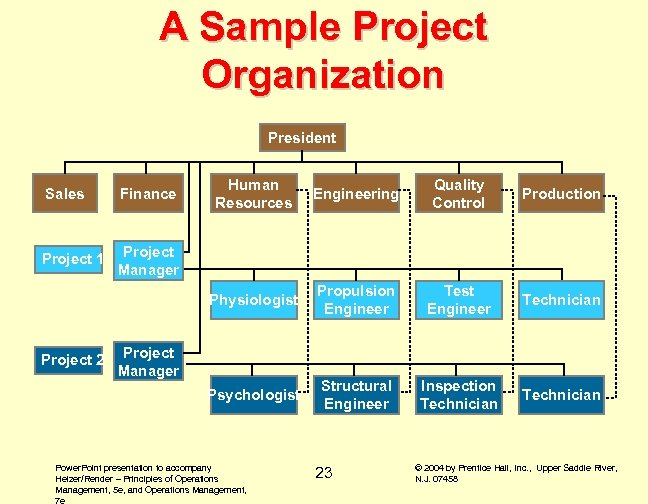 A Sample Project Organization President Project 1 Engineering Quality Control Production Propulsion Engineer Test