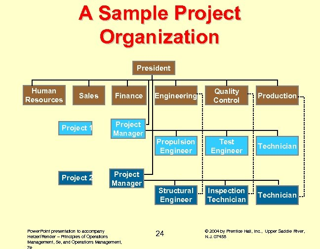 A Sample Project Organization President Human Resources Project 1 Project 2 Finance Engineering Quality