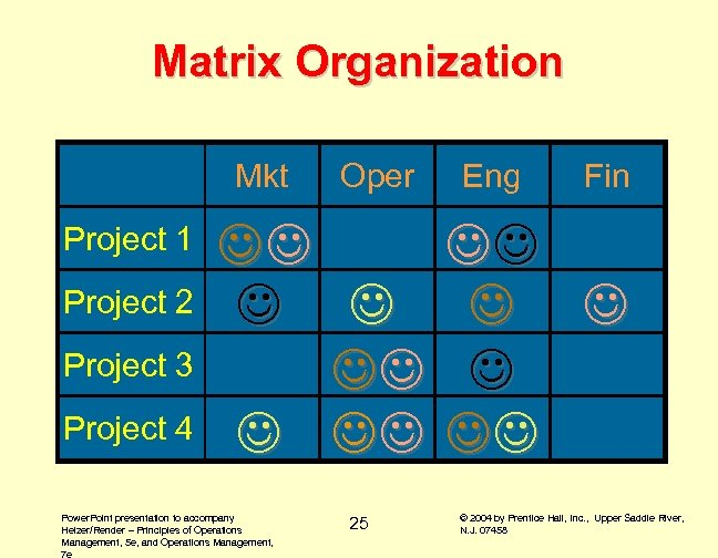 Matrix Organization Mkt Project 1 Project 2 Project 3 Project 4 Oper Power. Point