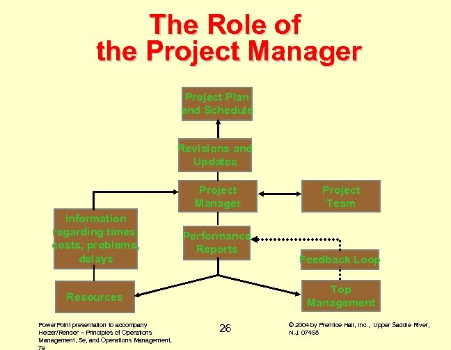 The Role of the Project Manager Project Plan and Schedule Revisions and Updates Project