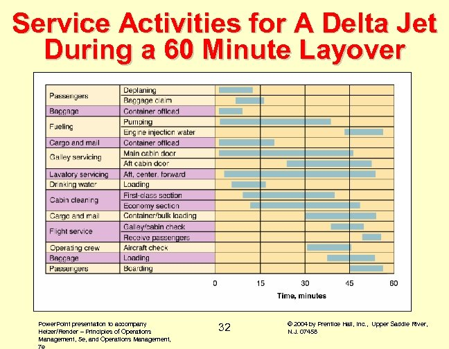 Service Activities for A Delta Jet During a 60 Minute Layover Power. Point presentation