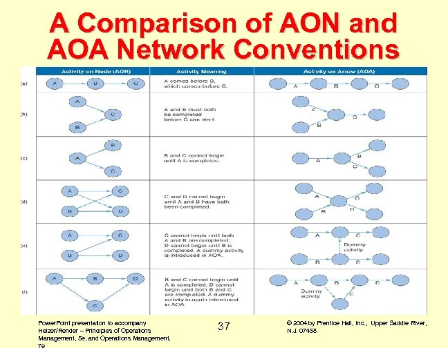 A Comparison of AON and AOA Network Conventions Power. Point presentation to accompany Heizer/Render