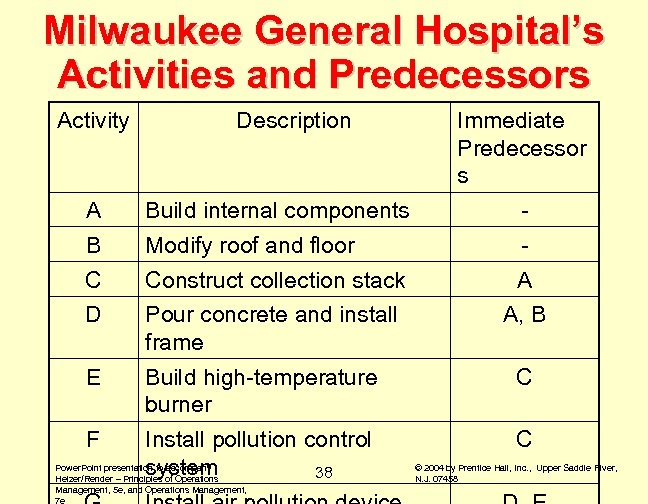 Milwaukee General Hospital's Activities and Predecessors Activity Description Immediate Predecessor s A Build internal