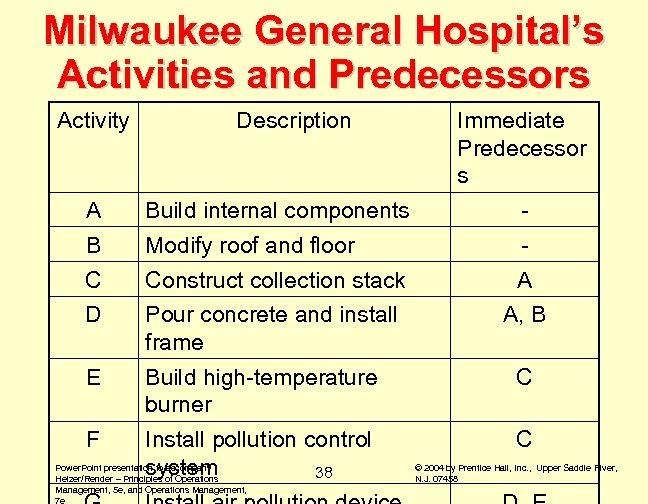 Milwaukee General Hospital's Activities and Predecessors Activity Description Immediate Predecessor s A Build internal
