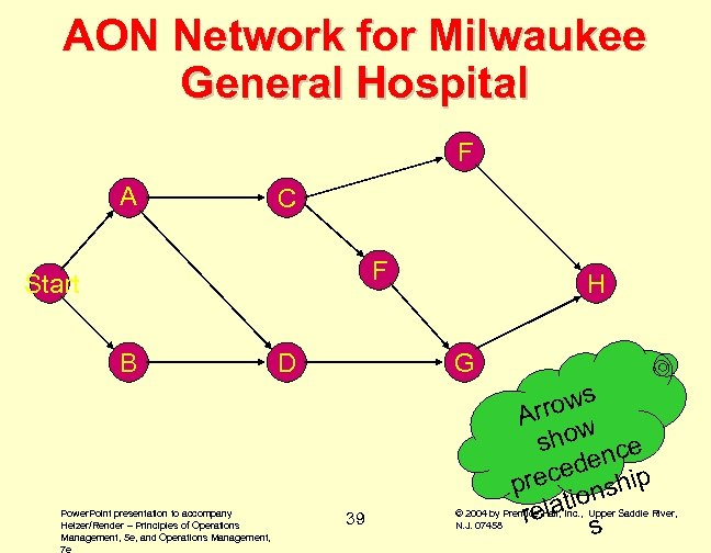 AON Network for Milwaukee General Hospital F A C F Start B Power. Point