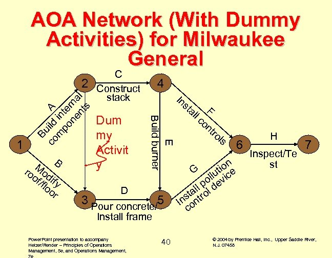 AOA Network (With Dummy Activities) for Milwaukee General M B ro od of if