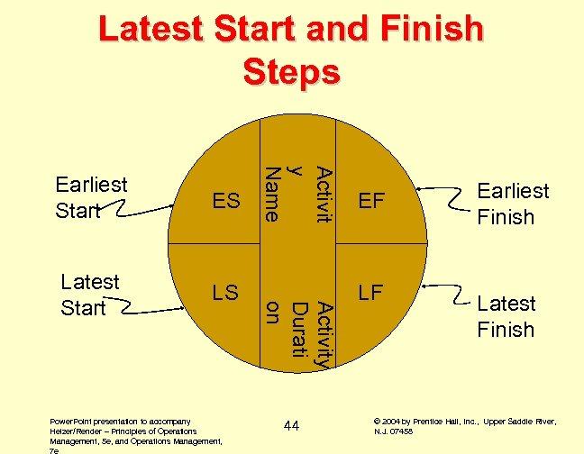 Latest Start and Finish Steps Latest Start LS Power. Point presentation to accompany Heizer/Render
