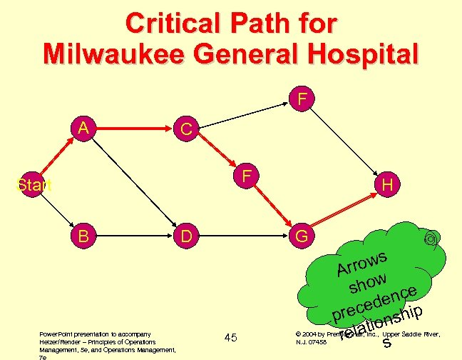 Critical Path for Milwaukee General Hospital F A C F Start B Power. Point