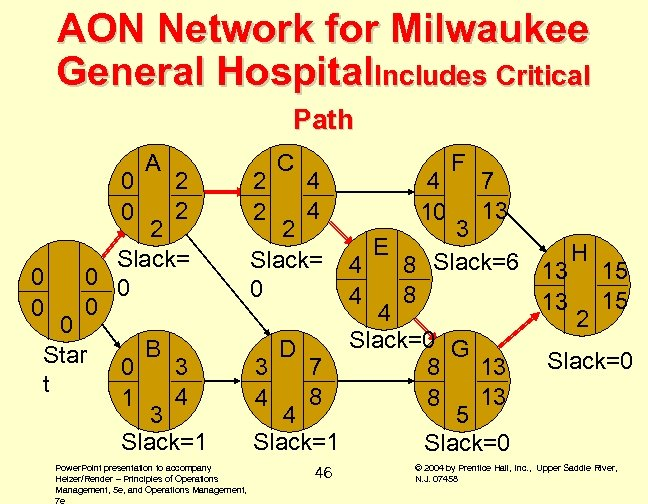 AON Network for Milwaukee General Hospital. Includes Critical Path A 0 H 2 0