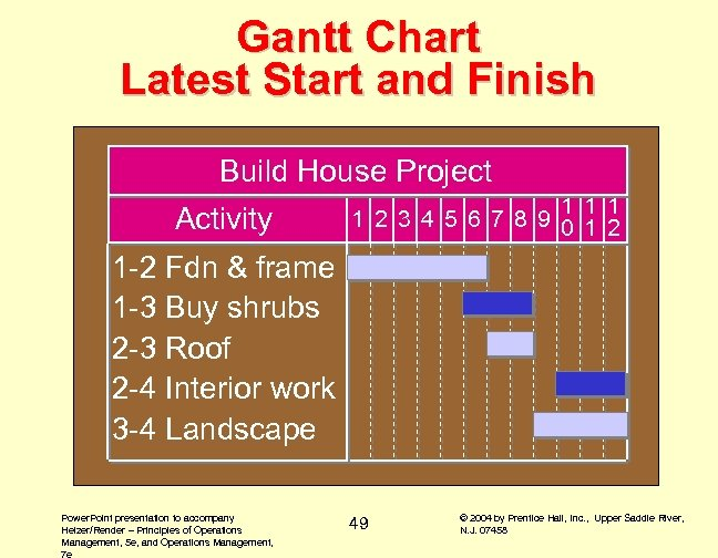 Gantt Chart Latest Start and Finish Build House Project Activity 1 1 2 3