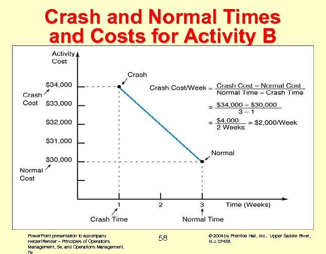 Crash and Normal Times and Costs for Activity B Power. Point presentation to accompany