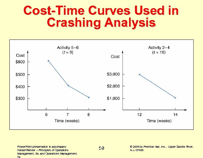 Cost-Time Curves Used in Crashing Analysis Power. Point presentation to accompany Heizer/Render – Principles