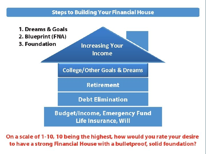 Increasing Your Income College/Other Goals & Dreams