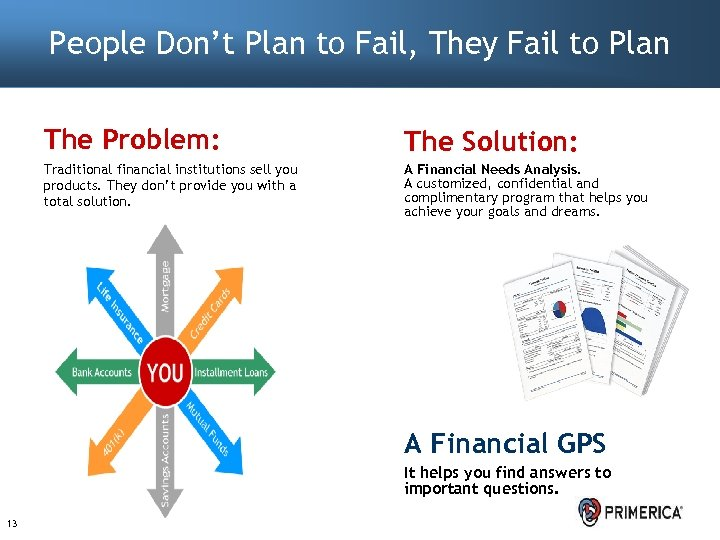 People Don't Plan to Fail, They Fail to Plan The Problem: The Solution: Traditional