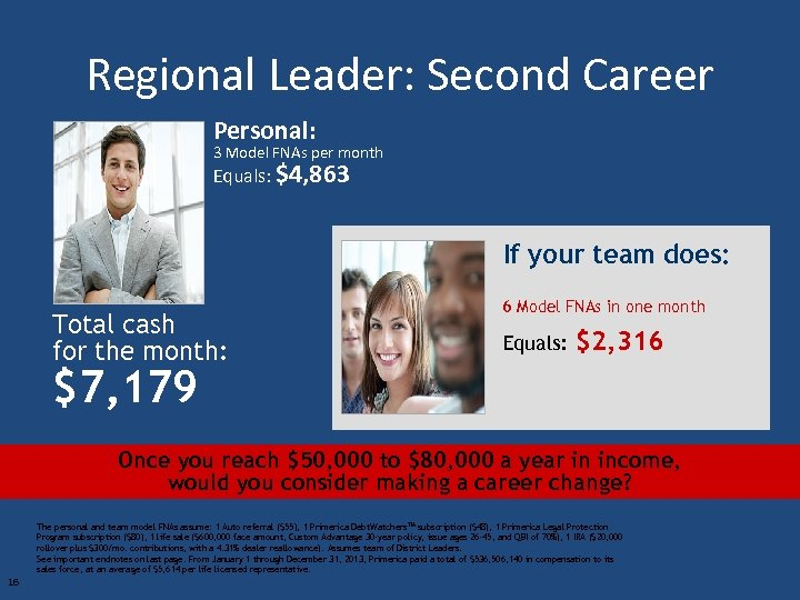 Regional Leader: Second Career Personal: 3 Model FNAs per month Equals: $4, 863 If