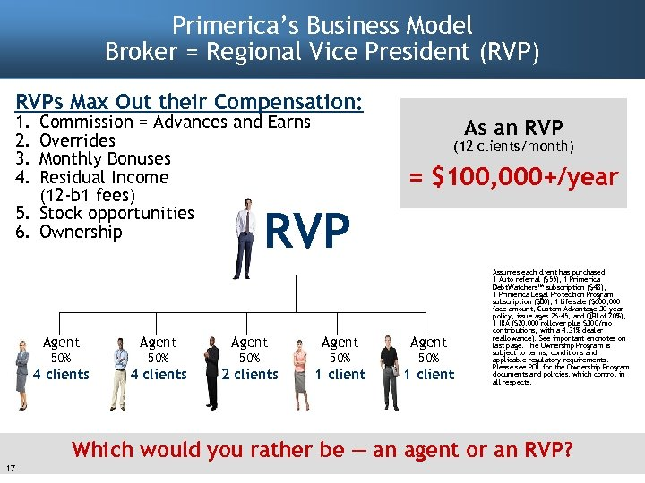 Primerica's Business Model Broker = Regional Vice President (RVP) RVPs Max Out their Compensation: