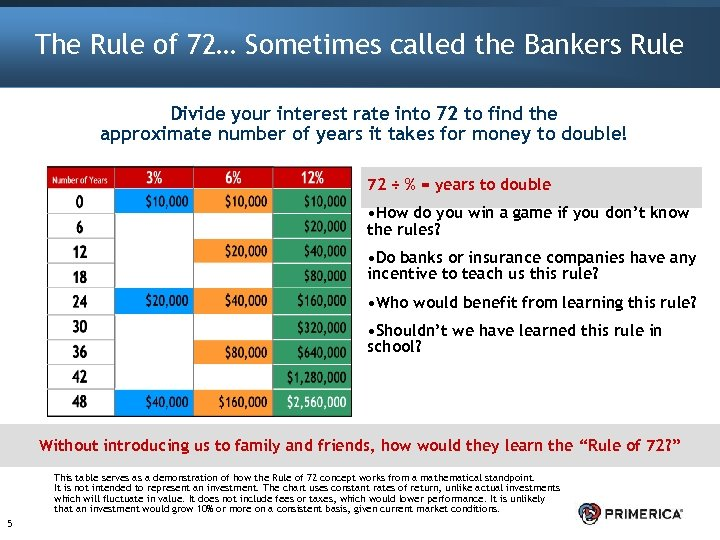 The Rule of 72… Sometimes called the Bankers Rule Divide your interest rate into