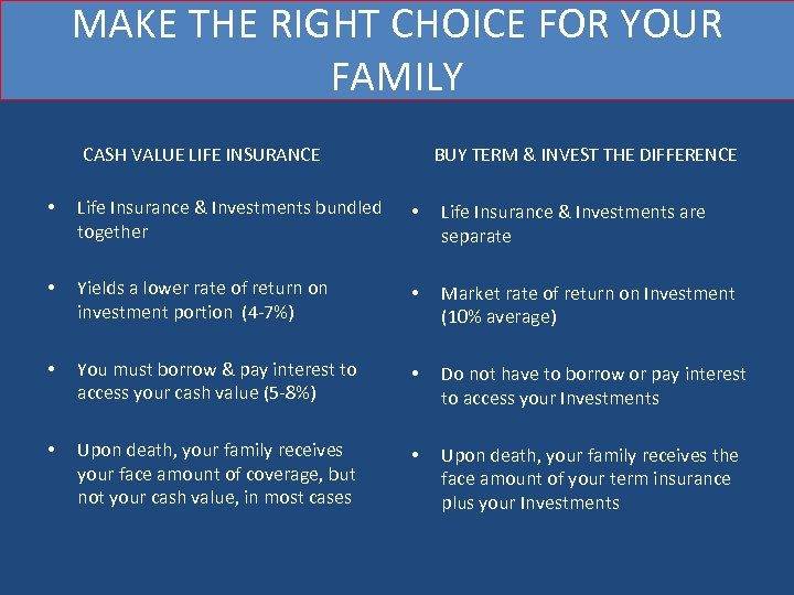 MAKE THE RIGHT CHOICE FOR YOUR FAMILY CASH VALUE LIFE INSURANCE BUY TERM &