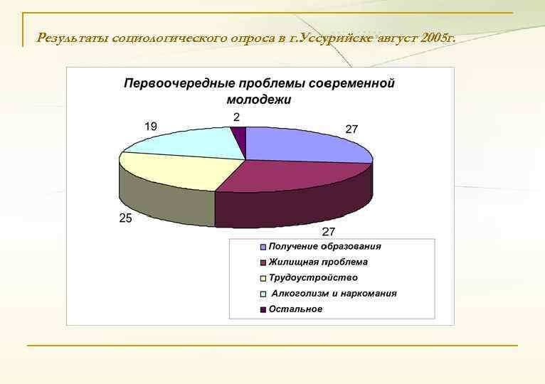 Результаты социологического опроса в г. Уссурийске август 2005 г.