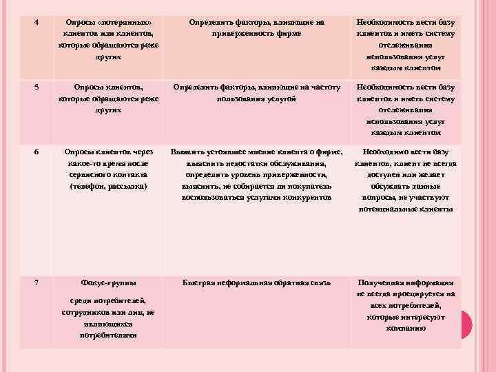 4 Опросы «потерянных» клиентов или клиентов, которые обращаются реже других Определить факторы, влияющие на