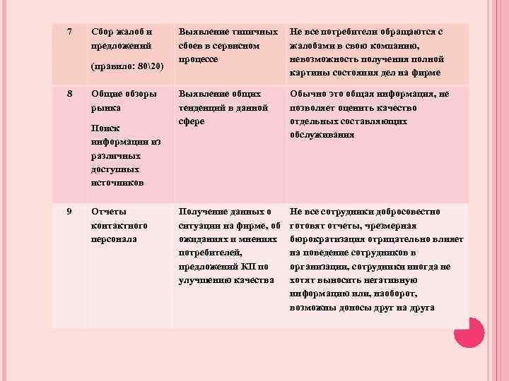 7 Сбор жалоб и предложений (правило: 8020) 8 Общие обзоры рынка Поиск информации из