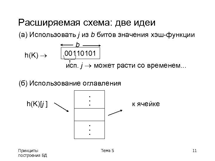 Расширяемая схема: две идеи (a) Использовать j из b битов значения хэш-функции b 00110101