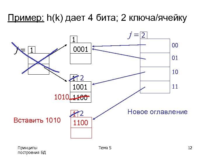 Пример: h(k) дает 4 бита; 2 ключа/ячейку j=2 1 0001 j= 1 00 01