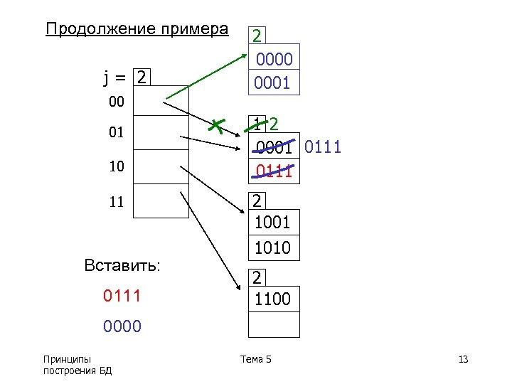 Продолжение примера j= 2 00 01 10 11 Вставить: 0111 2 0000 0001 1