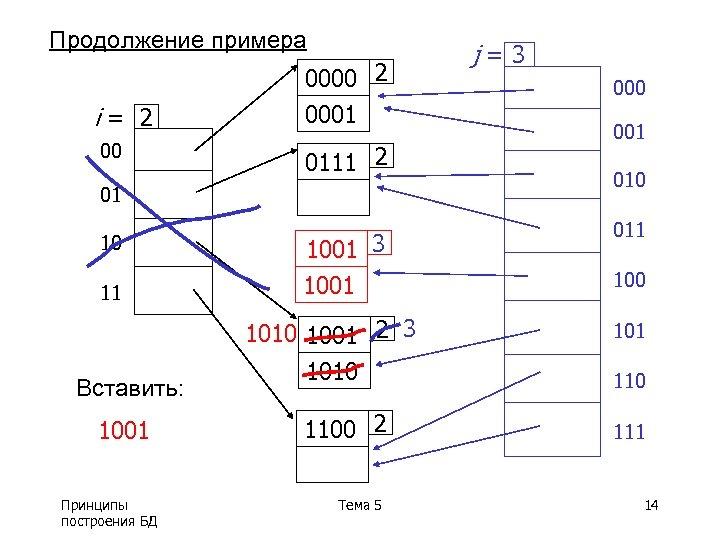 Продолжение примера i= 2 00 0000 2 0001 0111 2 01 10 11 Вставить: