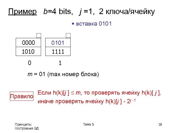 Пример b=4 bits, j =1, 2 ключа/ячейку • вставка 0101 0000 1010 0101 1111