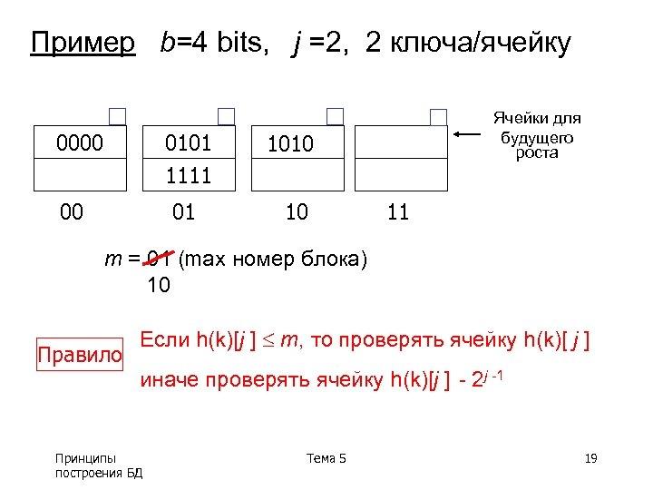 Пример b=4 bits, j =2, 2 ключа/ячейку 0000 0101 1111 1010 01 00 10