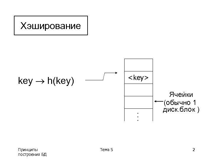 Хэширование <key> key h(key) . . . Принципы построения БД Тема 5 Ячейки (обычно